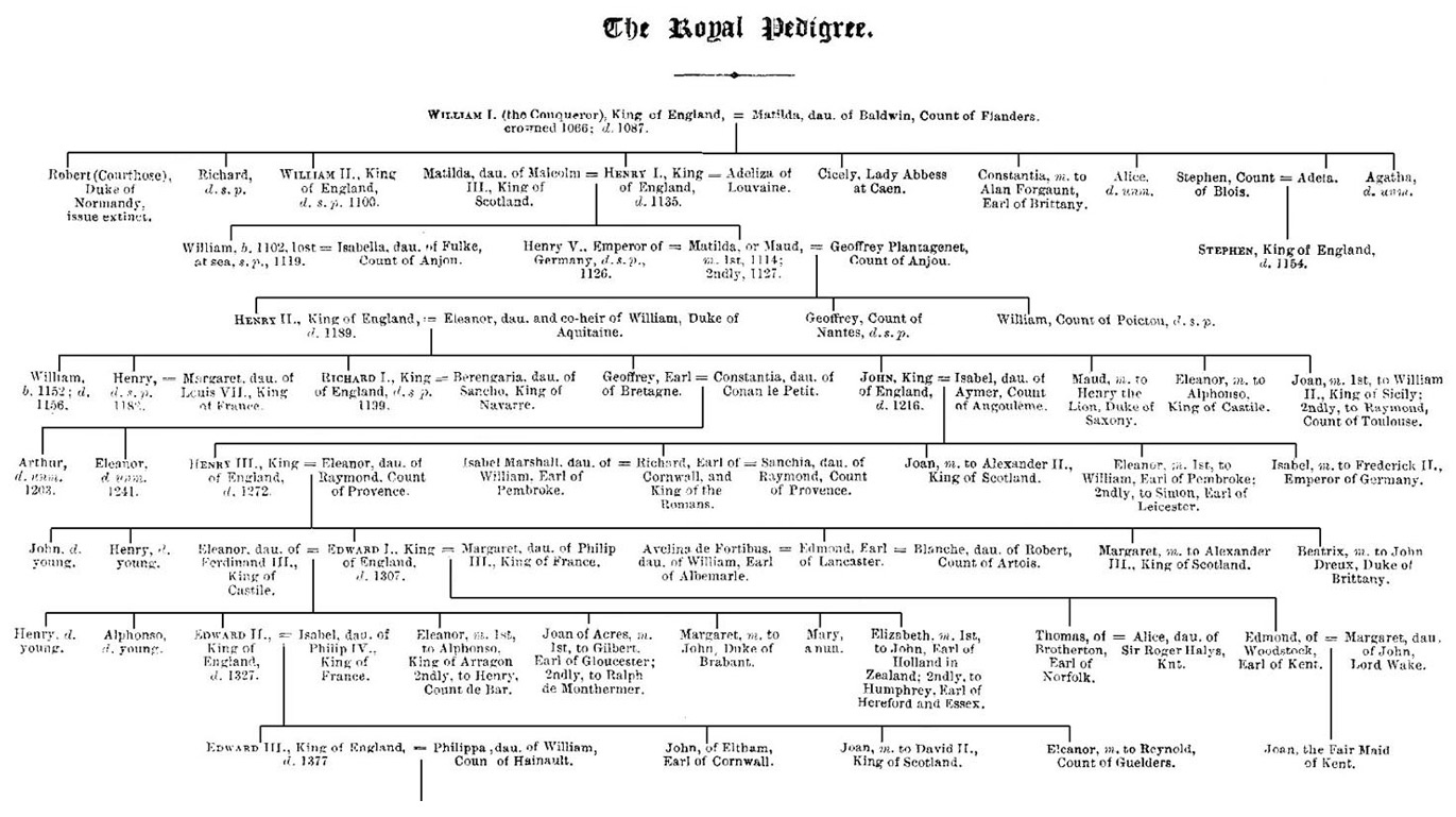 The Royal Pedigree